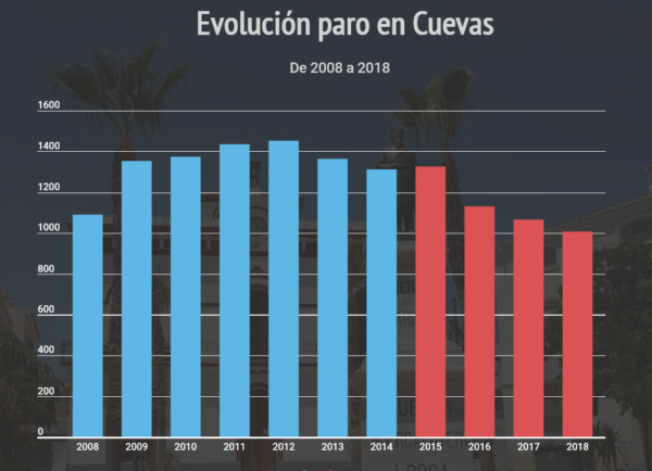 Cuevas del Almanzora | Evolución del paro desde el año 2008